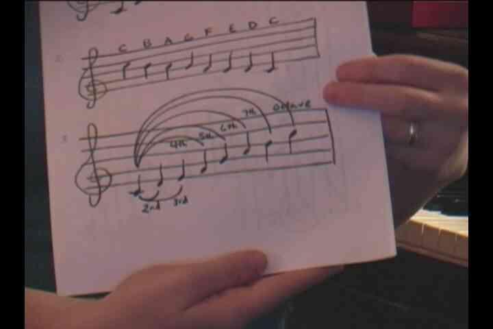 Gewusst wie: Intervalle singen: Anblick Gesang Grundlagen